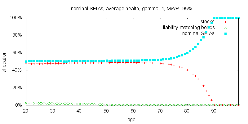 nominal SPIA, MWR=95%